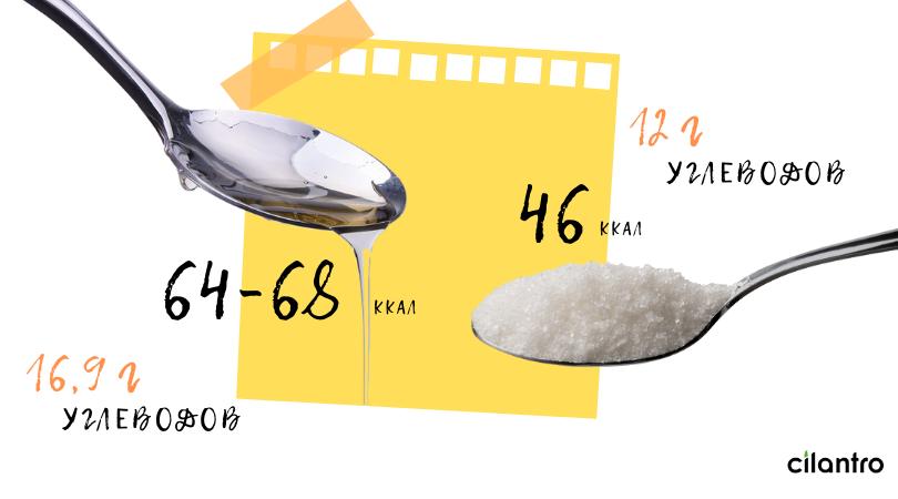 сколько калорий в меде