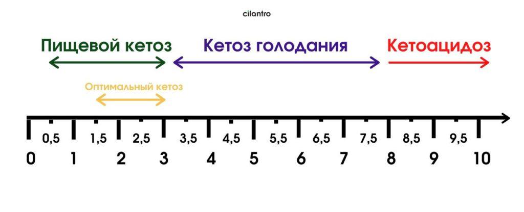 кетоз и кетоацидоз